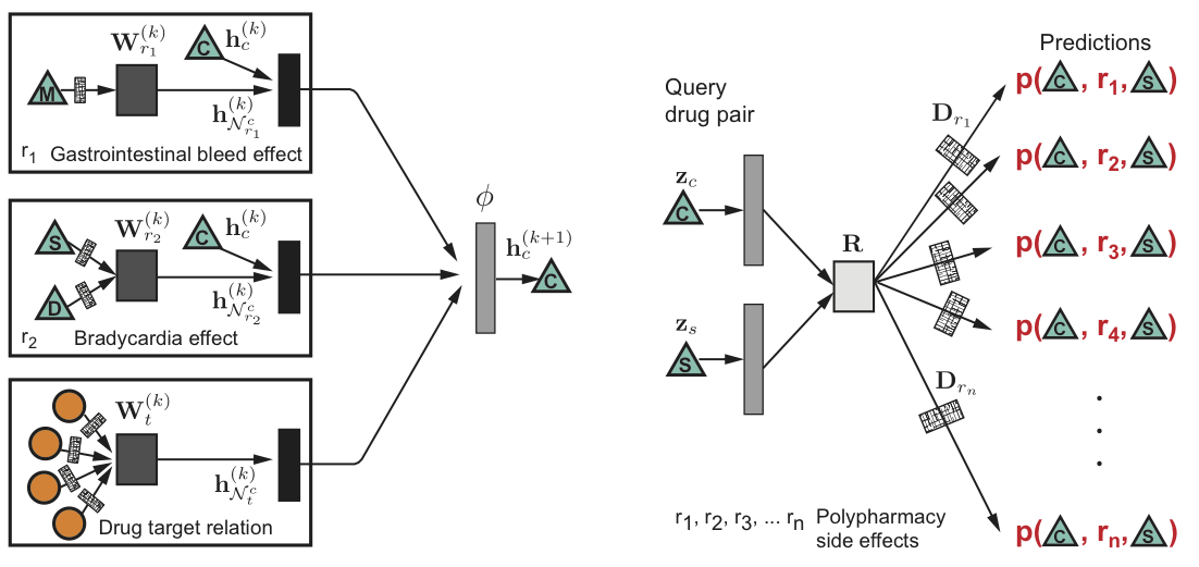 SNAP: Modeling Polypharmacy using Graph Convolutional Networks