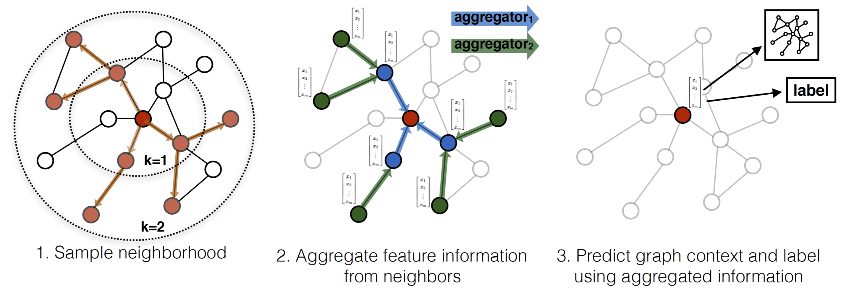 Graphsage to run graphsage it needs to train on an example graph or set of graphs after training graphsage can be used to generate node embeddings for previously ccuart Gallery