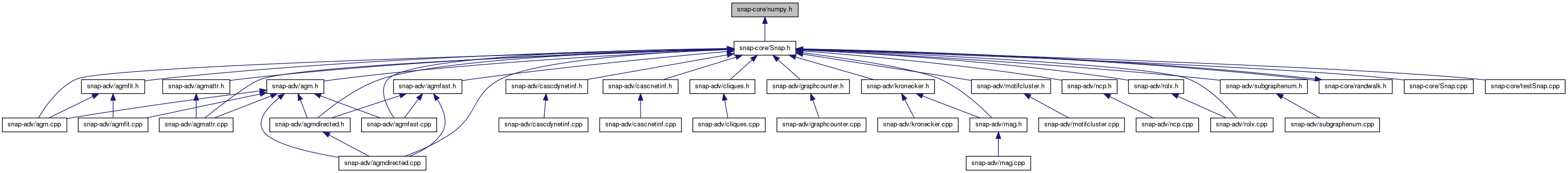 SNAP Library 3 0, Developer Reference: snap-core/numpy h
