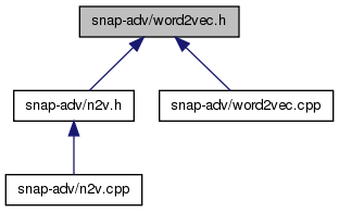 SNAP Library 4 0, Developer Reference: snap-adv/word2vec h File