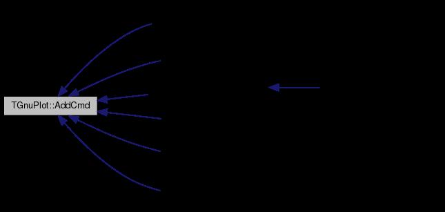 SNAP Library 5 0, Developer Reference: TGnuPlot Class Reference